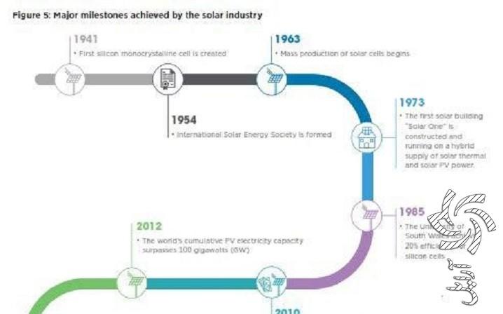 نقاط عطف صنعت انرژیهای خورشیدی در طول تاریخ:برق خورشیدی سولار