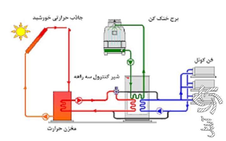 فناوری های سیستم های حرارتی خورشیدی آموزش