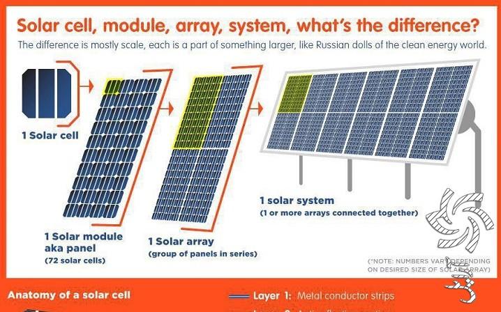 تفاوت بین سلول، ماژول، ارایه و سیستم خورشیدی آموزش