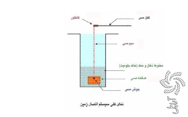 روش معمول و مرسوم برای اجرای چاه ارت برق خورشیدی