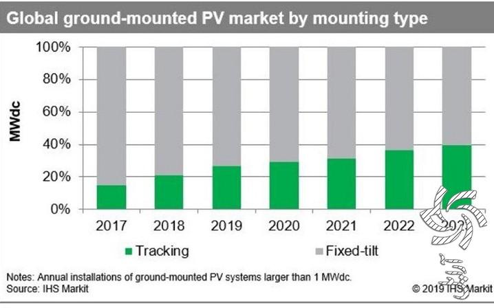 پیش بینی نصب 150 گیگا وات سیستم خورشیدی نوع تعقیب کننده بین سال های 2019 تا 2023برق خورشیدی سولار