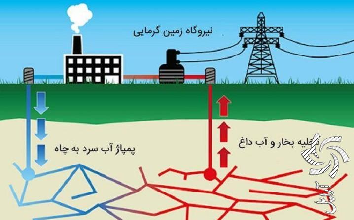 حفر چاه زمین گرمایی میتوان به انرژی تجدیدپذیر دائمی ( پارت دوم)برق خورشیدی سولار