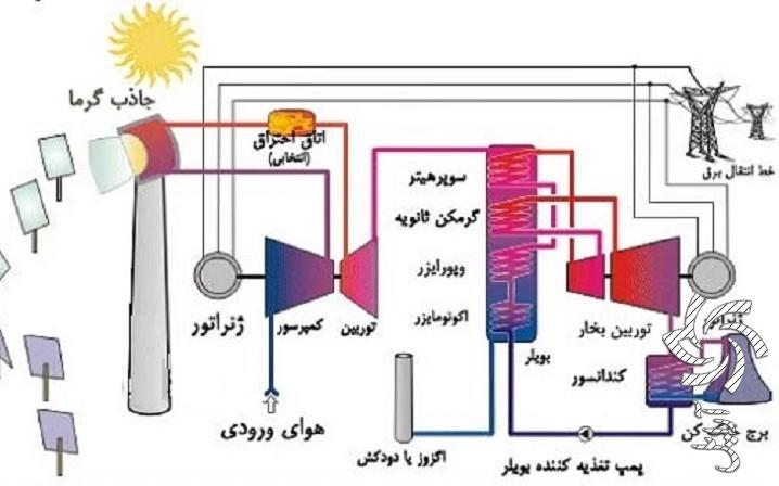 استفاده از انرژي زمين گرمايي آموزش