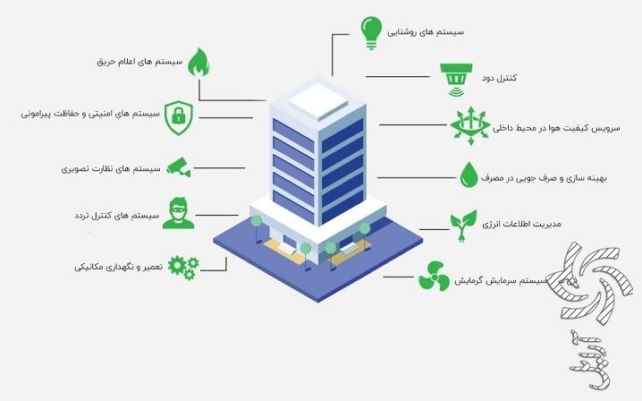 BMS در ساختمان چیست؟ آموزش