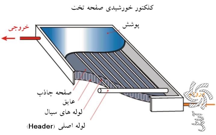 کلکتور سهموی ترکیبی (Compound Parabolic Collector) برق خورشیدی