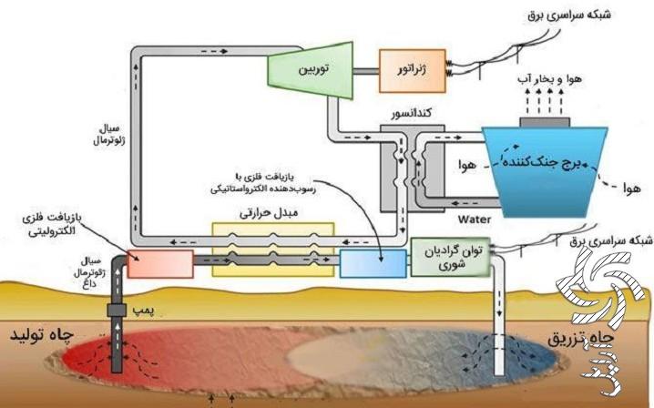 حفر چاه زمین گرمایی میتوان به انرژی تجدیدپذیر دائمی (پارت 4)برق خورشیدی سولار