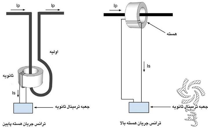 ترانسفوماتور جریان چیست ؟برق خورشیدی سولار
