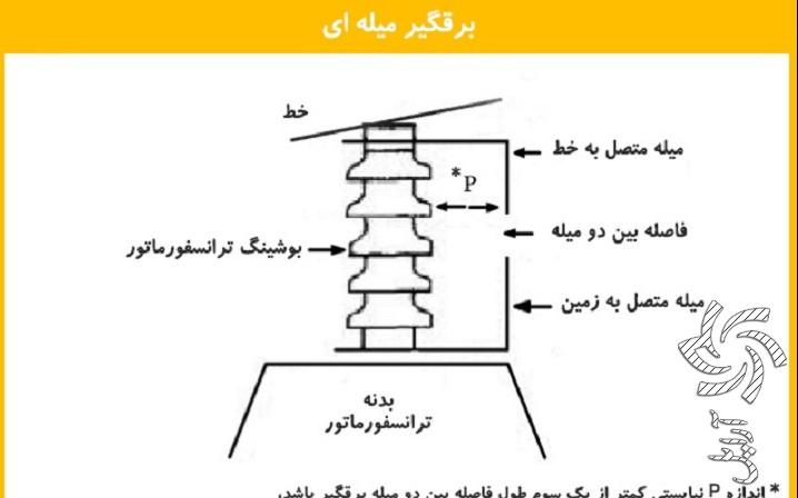 برقگير لوله ايبرق خورشیدی سولار