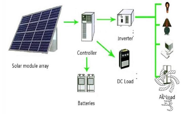 سیستم های مستقل از شبکه برق خورشیدی سولار