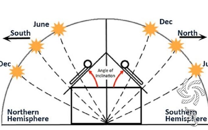 روش تنظیم زاویه پنلهابرق خورشیدی سولار