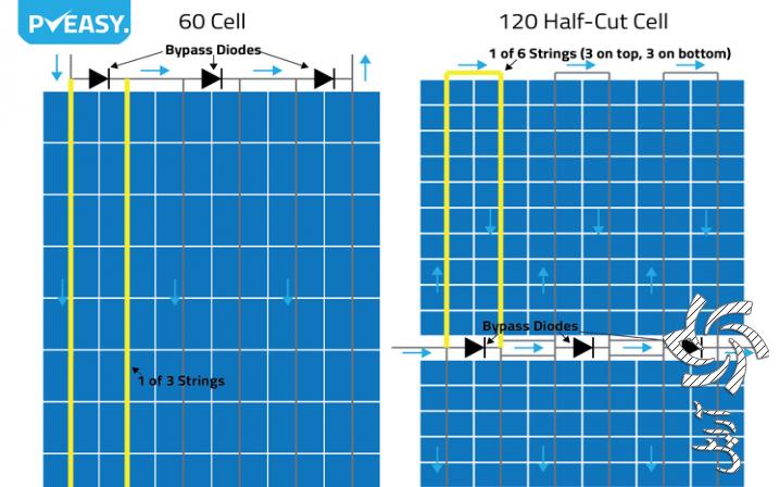 تکنولوژی cut Halfبرق خورشیدی سولار