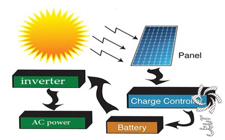 نحوه محاسبات سیستم برق خورشیدی برق خورشیدی