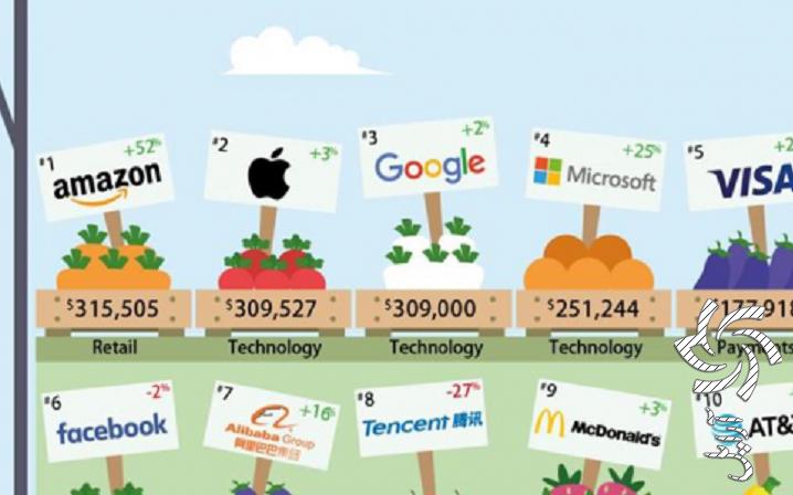 باارزشترین برندهای جهان در صنعت اینترنت بیسیمبرق خورشیدی سولار