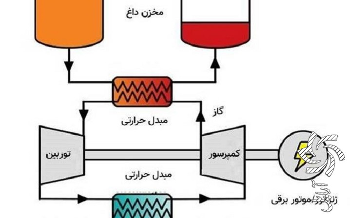 تبدیل برق به گرما در مدار مرکزی اتفاق میافتد، سپس، در مخازنِ گرم و سرد ذخیره میشود. برق خورشیدی